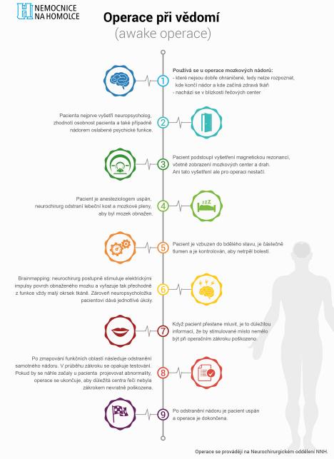 Infografika Awake operace