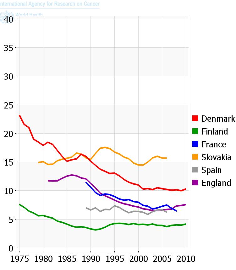 Vývoj v Evropě