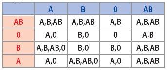 tabulka kombinace krevních skupin